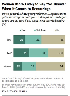 Tradeoff considerations for remarriage