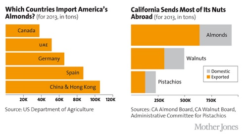 California soaring nut production and the tradeoffs