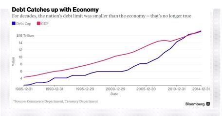 Debt ceiling equals GDP