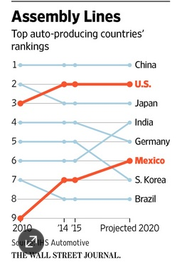 Free trade helps Mexico with autos.