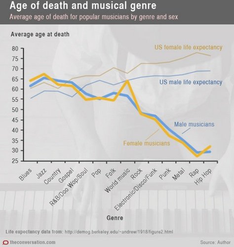 Risk and mortality rates for musicians