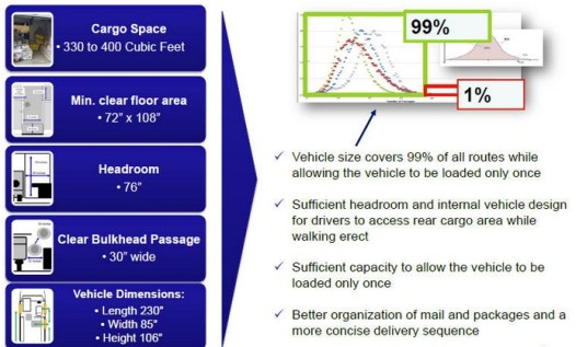 Productivity and new mail truck specs