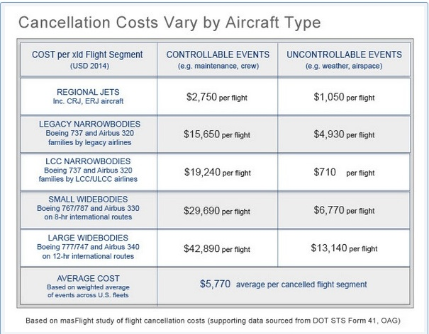A higher opportunity cost means more expensive flights will not be canceled.