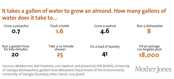Tradeoffs water usage for almonds