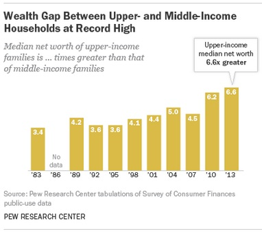 Wealth distribution: a widening gap