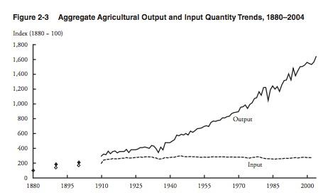 Farm Productivity