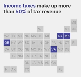 State tax revenue from income taxes