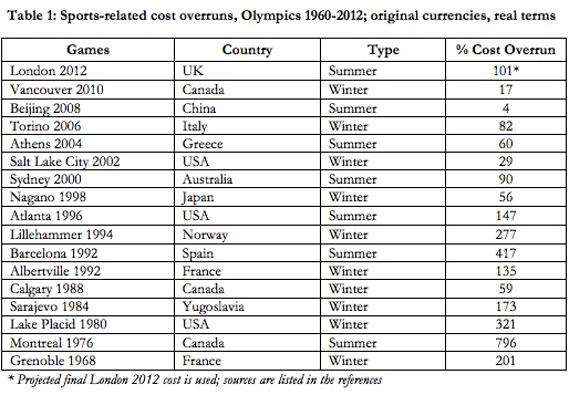 Olympic spending for host cities