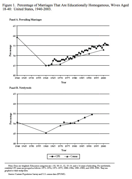 Income inequality and the  increase in assortative mating