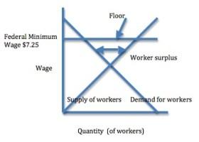 Minimum wage floor