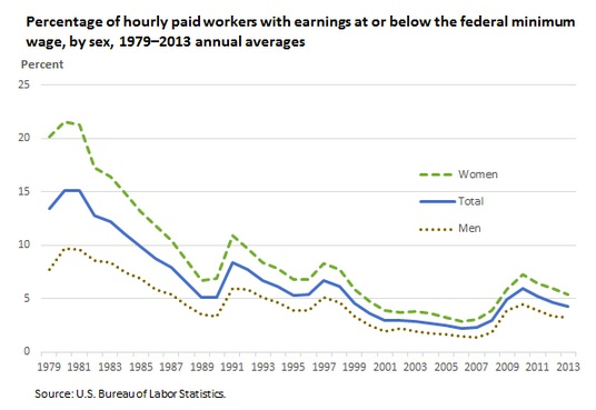 History of minimum wage by gender