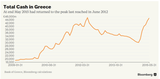 Greek monetary policy and cash flight