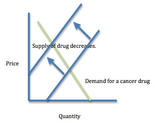 Market system supply and demand