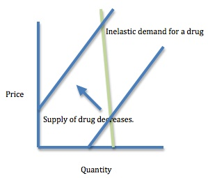 Market system and inelastic demand for drugs