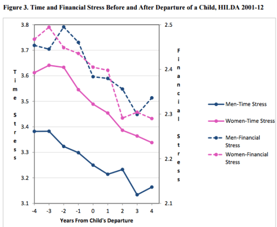 Stress cost of a femily's human capital development of children