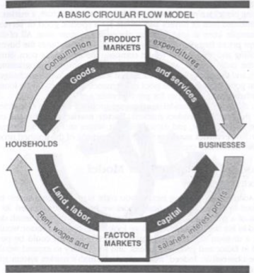 The circular flow model illustrates Taylor Swift's capitalism.