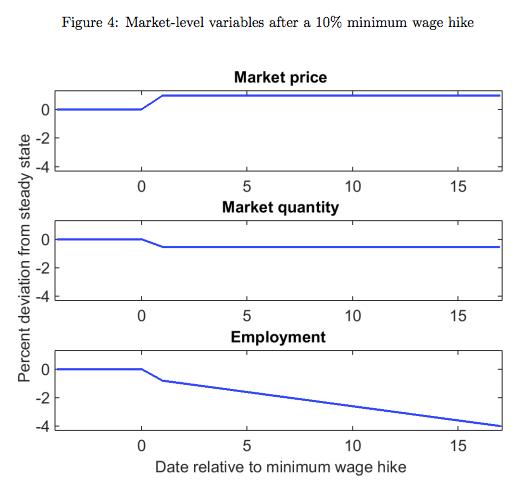 Impact of higher minimum wage