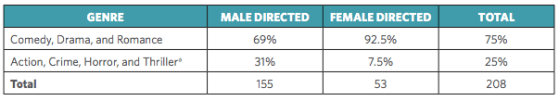 Gender gap in Hollywood films