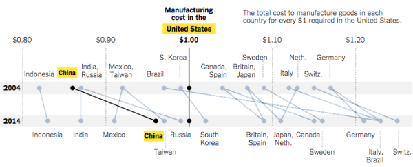 The U.S. is getting more of a comparative advantage for manufacturing textiles.