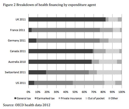 revenue for healthcare spending