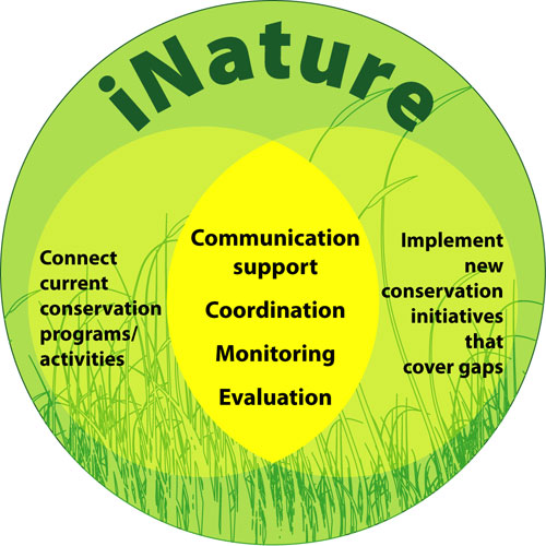 iNature - urban biodiversity engagement strategy for the Gold Coast