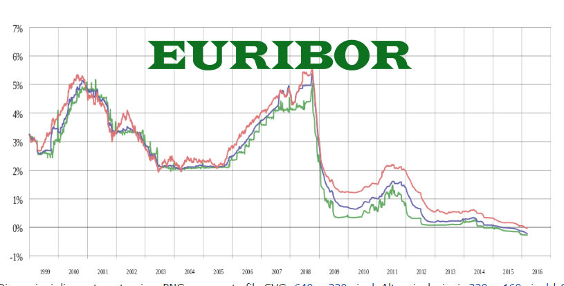 Euribor Cosa è Previsione A 1 Mese 3 Mesi Economia