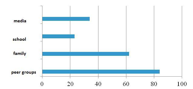 graph no. 2