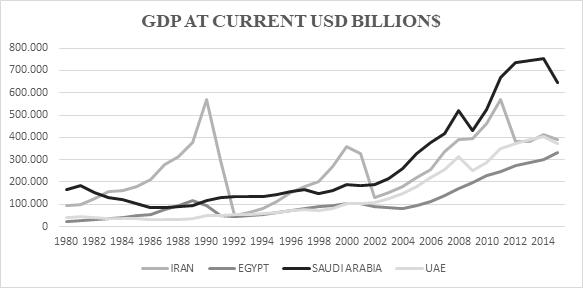 Graph 3 Iran