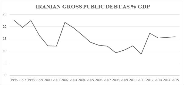 Graph 5 Iran