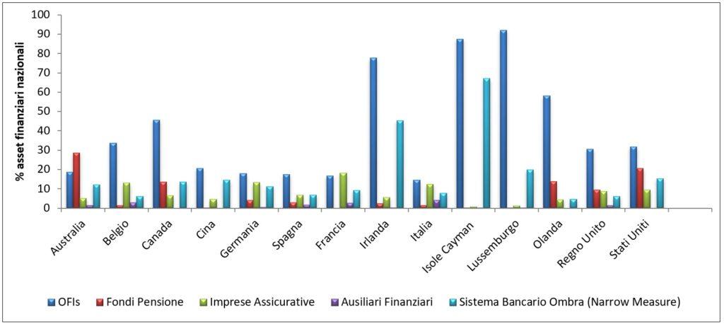 Sistema finanziario ombra nelle diverse giurisdizioni