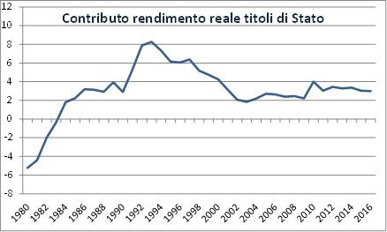 interessi e debito pubblico italia