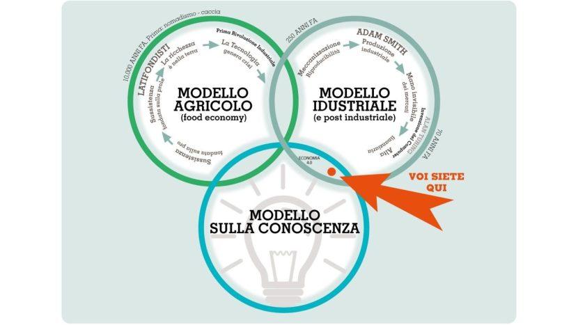 Storia dell'economia: i 3 modelli