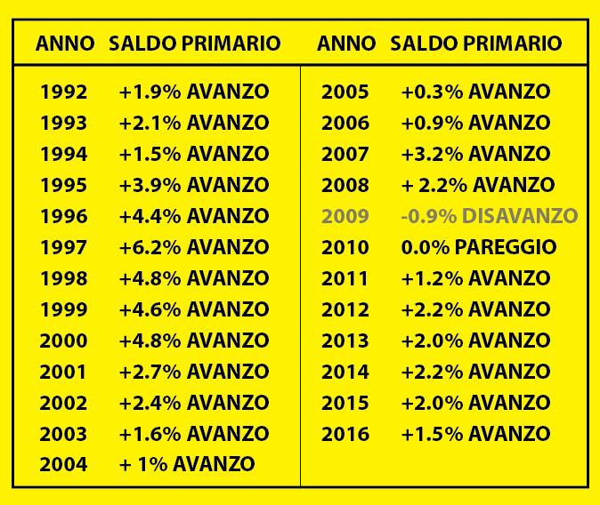 L'andamento del saldo primario italiano