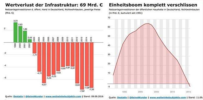 Grafici dell'andamento degli investimenti pubblici in Germania