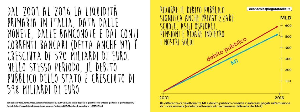 emissione di nuova moneta e debito pubblico italiano #chipagabrunoleoni