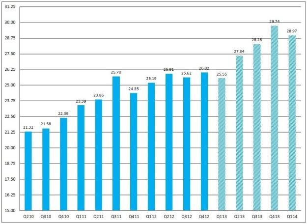 EconomicGreenfield 4-24-13 FactSet EPS Trends