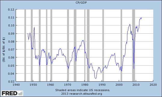 CP-GDP 8-29-13 2Q-2nd Est