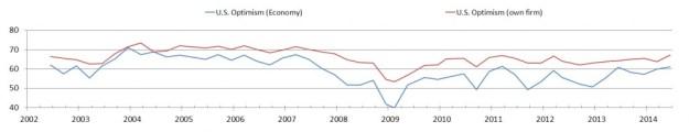 Duke CFO Survey U.S. CFO Optimism