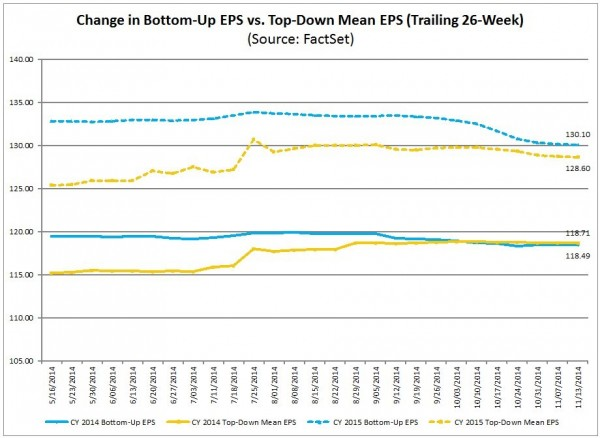 S&P500 earnings forecasts 2014 & 2015