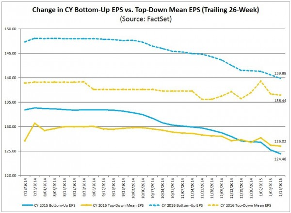 2015 and 2016 S&P500 earnings forecast trends