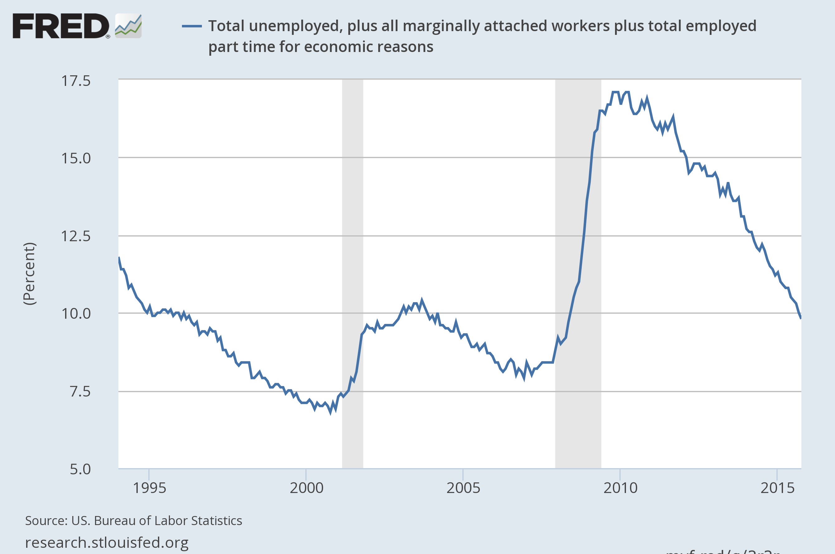 Economicgreenfield U 3 And U 6 Unemployment Rate Long Term Reference Charts As Of November 6