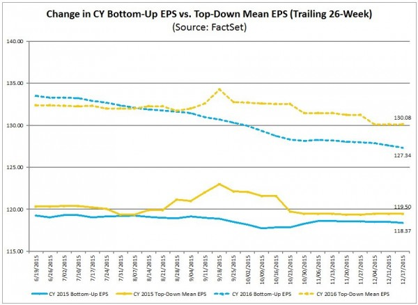 S&P500 earnings estimate trends