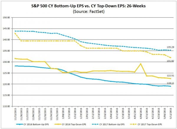 2016 and 2017 projected S&P500 EPS