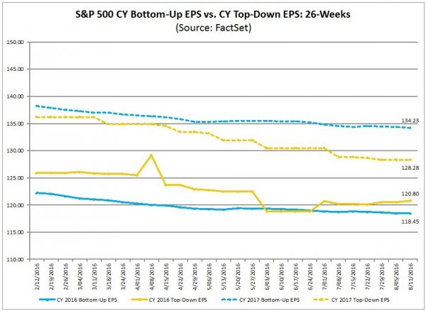 FactSet Earnings Insight 8-12-16 CY2016 and CY2017