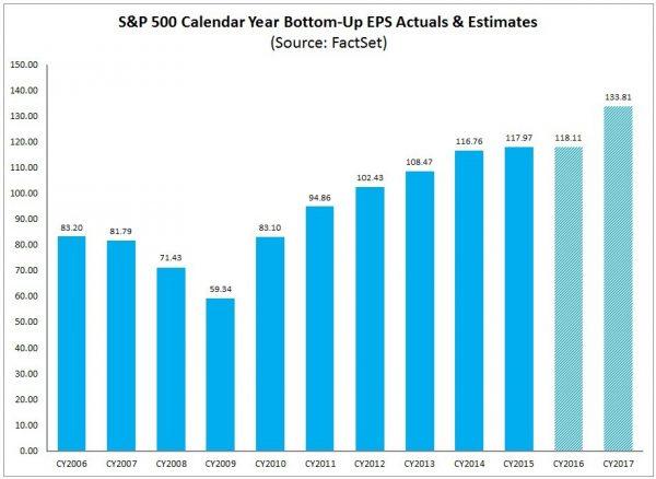 S&P500 EPS 2006-2017