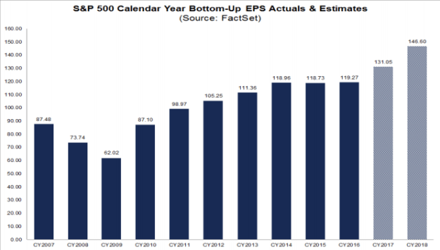 annual S&P500 EPS