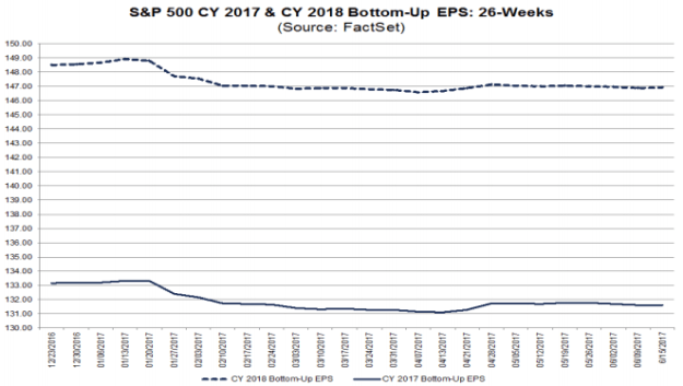 S&P500 EPS forecast trends