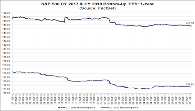 2017 & 2018 S&P500 EPS estimates