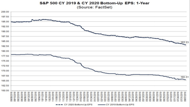 trends of S&P500 EPS forecasts