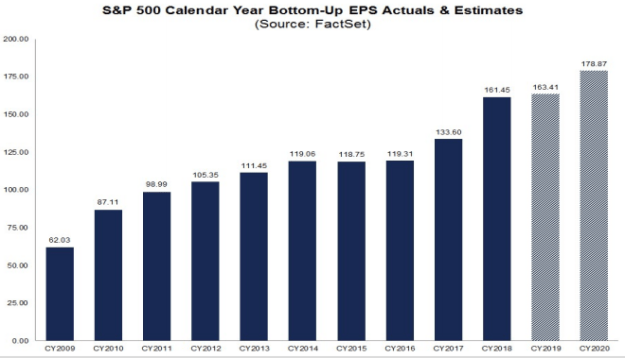 annual S&P500 EPS 2009-2020